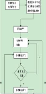 公路工程施工工艺流程图(共49套打包)
